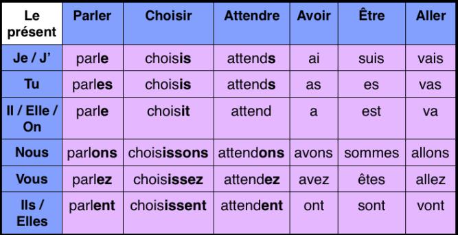 present-verbes
