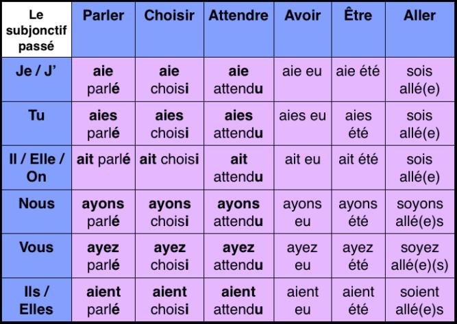 subjonctif-passe-verbes