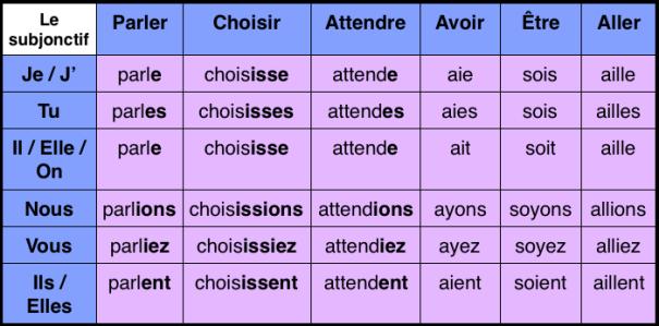 subjonctif-verbes