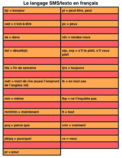Le langage SMS/texto en français - des exemples